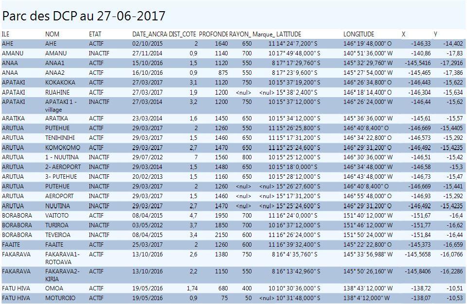 Cartes des DCP en Juin 2017